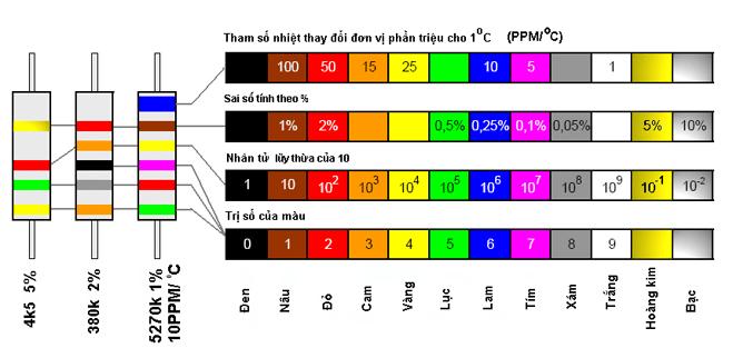 cách độc điện trở bằng vạch màu