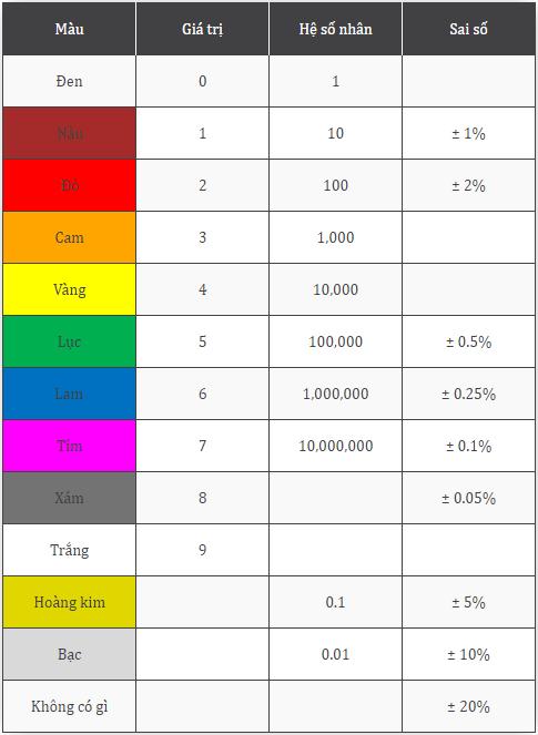 giá trị bảng màu điện trở