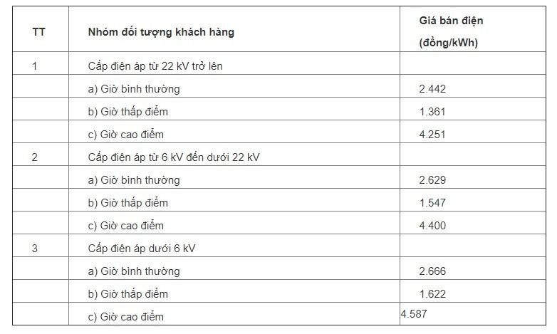 bảng giá bán điện 2020